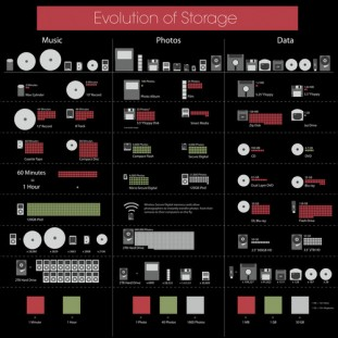 500x_evolution_of_storage_infographic